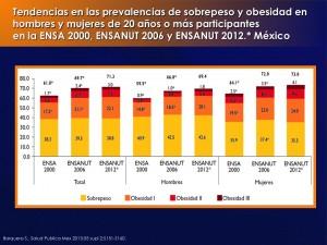 prevalencia de diabetes en mexico ensanut 2020 calendar